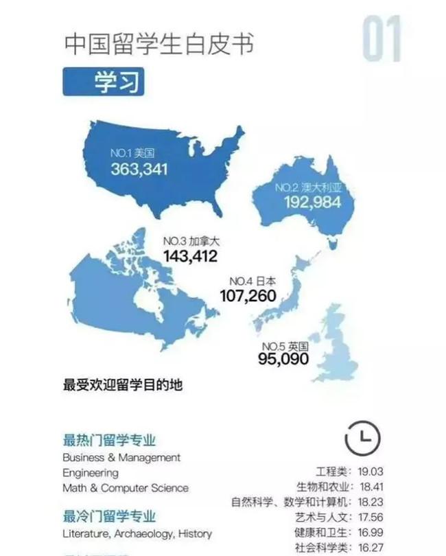 留学大数据来了!2020中国留学白皮书最新解读
