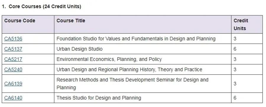 看世界,认识自己!香港城市大学城市设计&规划申请要求